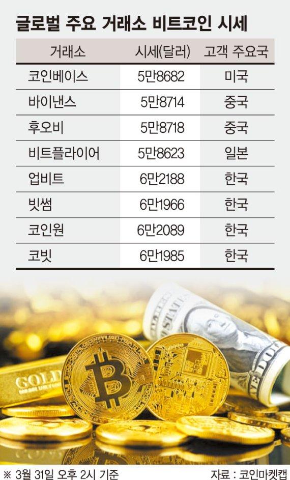 비트코인, 한국선 400만원 더 비싸… 지속적으로 쌓이는 '김치 프리미엄'