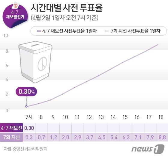 4·7 재보선 사전투표, 오전 7시 투표율 0.3% - 파이낸셜뉴스