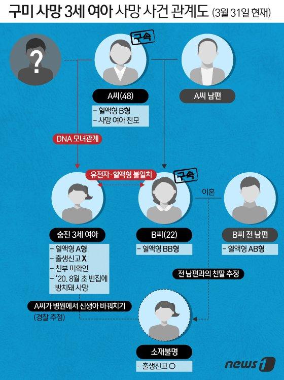 """'구미 3세 여아 친모' 남편 """"사진을 보고 경찰이.."""""""
