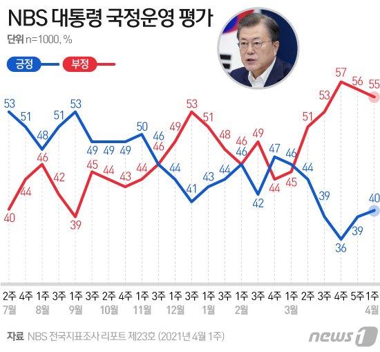 文대통령 국정 부정평가 55%…민주당-국민의힘 격차 4%p[NBS]