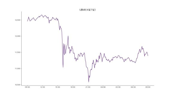 [코인브리핑] 비트코인 9% 급락...7100만원 선