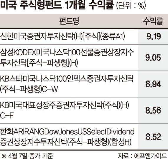 美 주식형펀드, 경기회복 바람 타고 선방… 한달 7% 수익