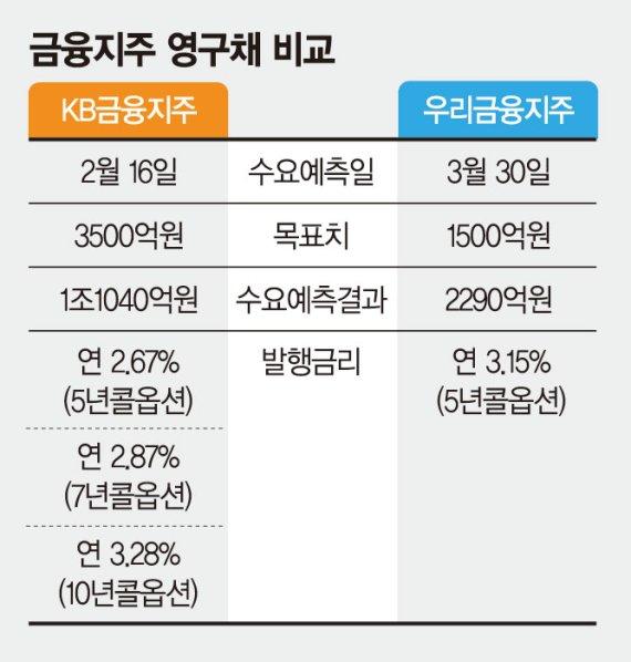 금소법 '나비효과'… AA급 우량채도 자금 조달 쉽지 않다 [자금조달시장도 금소법 불똥]