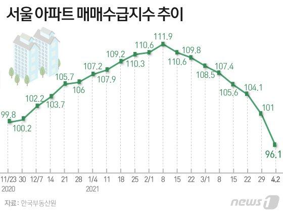 서울 아파트, 4개월여 만에 '매수자 우위' 전환