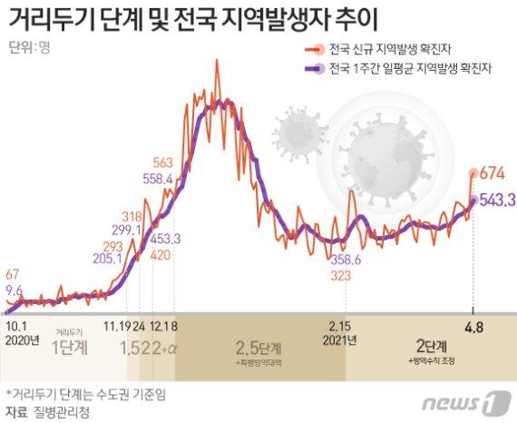 '4차 유행 초비상' 오늘 거리두기 발표…일괄 격상보다 핀셋규제?
