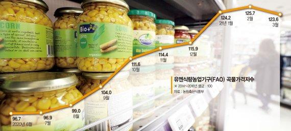 꿈틀거리는 국제 곡물가격… 밥상물가 상승 트리거 되나