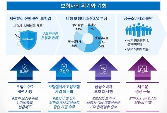 """삼정KPMG """"보험업 환경 변화…소비자 지향 판매채널 확보 필요"""""""