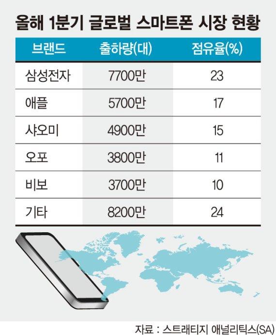 삼성, 애플 제치고 글로벌시장 스마트폰 1위 탈환