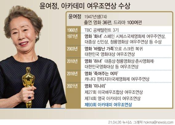 """윤여정 아카데미 여우조연상 수상에…유럽 언론 """"진짜.."""""""