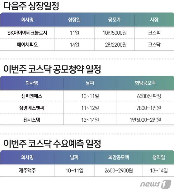 '공모주 광풍' SKIET, 11일 코스피 상장 '따상 갈까'…임직원 돈방석
