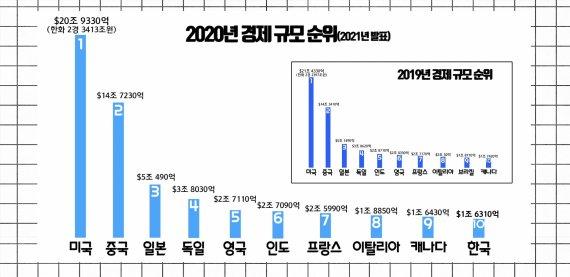 세계경제 최악..한국경제는 몇 위일까?