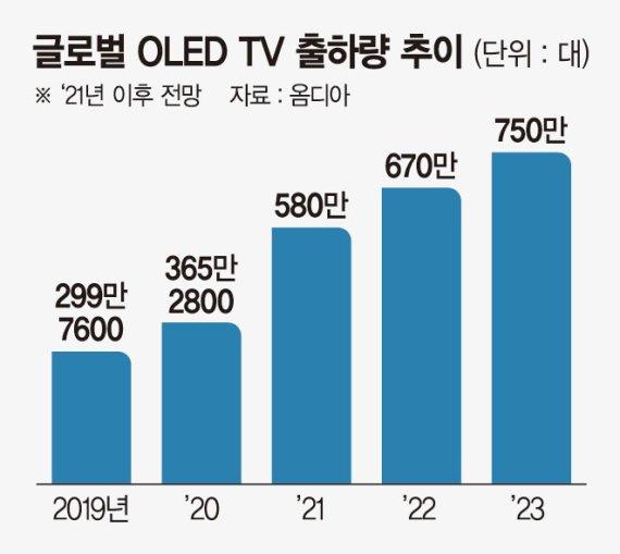 치솟는 LCD 가격... 삼성 QD-디스플레이 TV 내년초 나온다
