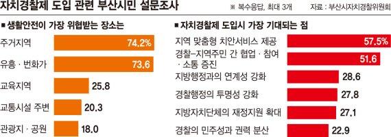 """자치경찰제 도입 앞두고… 시민 절반 """"부산형 치안서비스 기대"""""""
