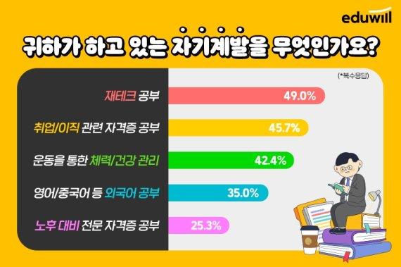"""직장인·취준생 4명 중 3명 """"자기계발 중"""""""