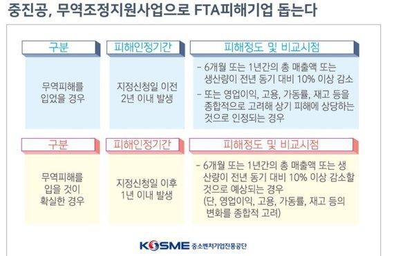 중진공, FTA로 피해 입은 中企 경쟁력 회복에 100억 지원