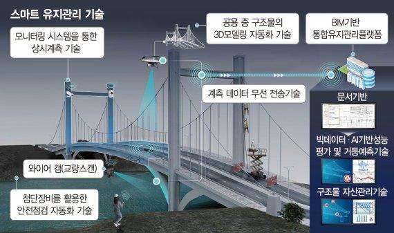 서울시, AI·로봇·IoT 활용 도시인프라 관리… 시설물 안전 선제 대응