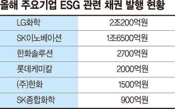 'LG화학 10억달러 그린본드'… 기업, ESG채권 발행 잇따라