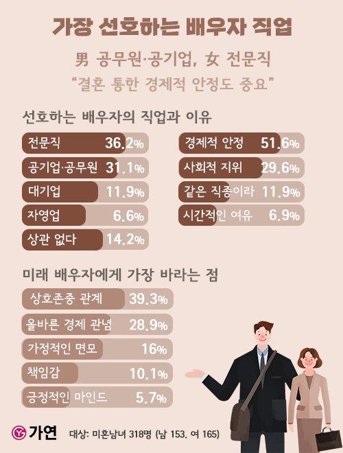 미혼남녀가 선호하는 배우자 직업 1위는?