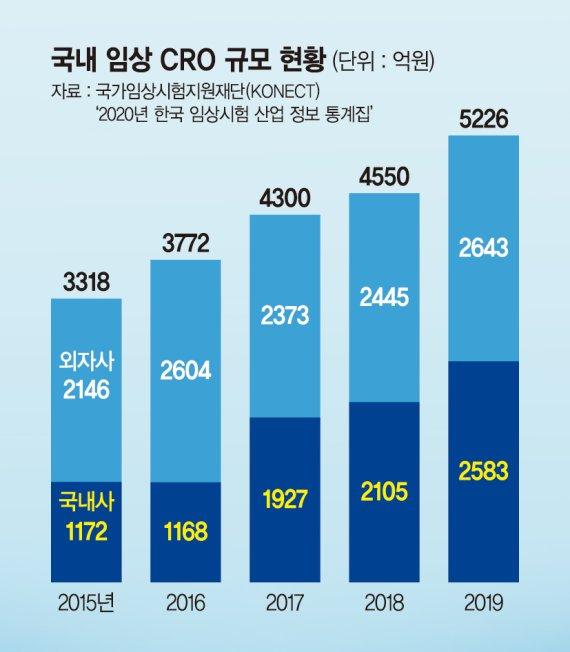 'K-바이오 첨병' CRO, 글로벌 임상시장에 깃발 꽂다 [Weekend 헬스]