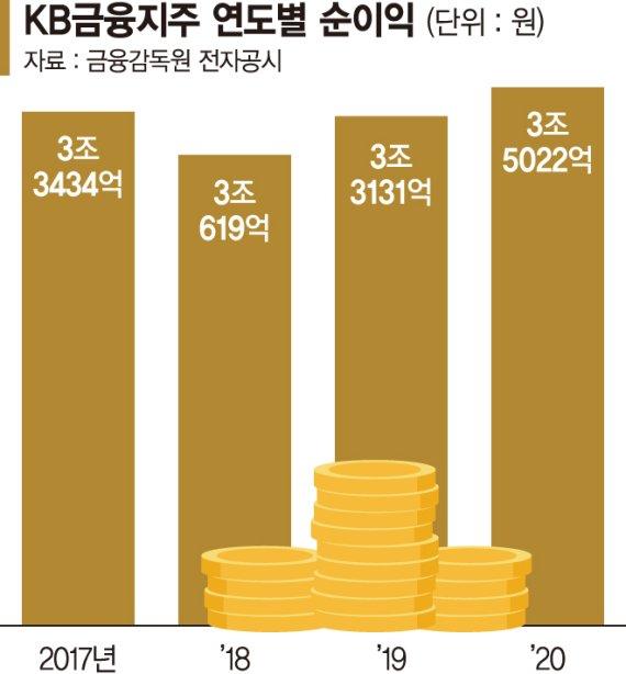 KB금융지주, M&A 광폭행보… 4년 연속 순익 3조 돌파 [포춘클럽 라운지]