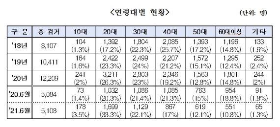 """경찰 """"마약류 사범 5108명 검거..10대·20대 비중 급증"""""""