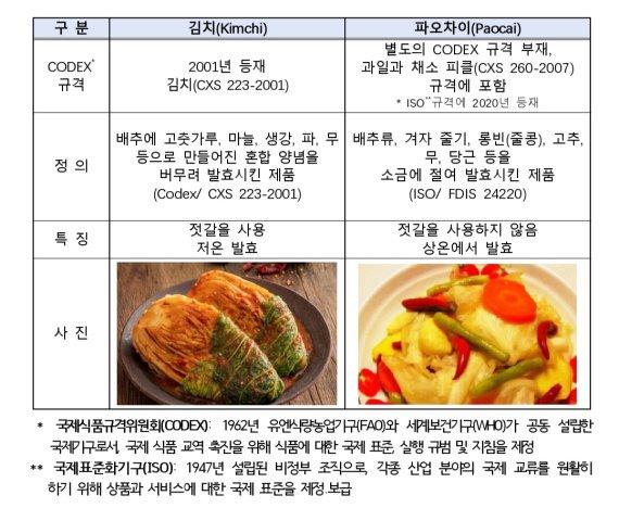 '김치'의 중국어 번역 및 표기, '파오차이(泡菜)' 안쓴다