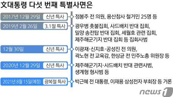 """다시 박근혜·이재용 광복절 특사설…靑 """"논의한 바 없다"""" 지만"""