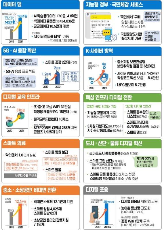 韓, 디지털 뉴딜로 세계 디지털 경쟁력 8위 달성