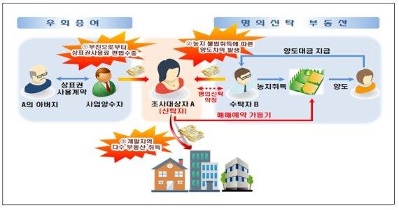 국세청, 편법증여·소득탈루로 개발지 쇼핑한 탈세혐의자 374명 세무조사