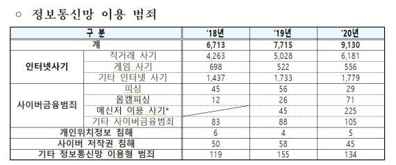 """'청소년범죄' 폭력범죄 줄고 마약·사이버범죄 증가..경찰 """"선제적 예방 강화"""""""