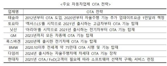 """""""국내 커넥티드카 424만대...OTA·데이터 규제 완화해야"""""""