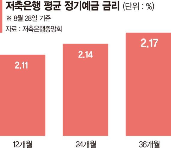 은행 예·적금 금리 최대 0.3%P 오른다… 1년만기 상품 1%대 초반