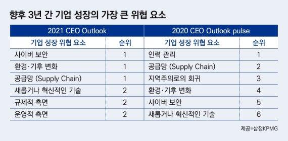"""글로벌 CEO 60% """"세계 경제 코로나 이전 수준 회복할 것"""""""