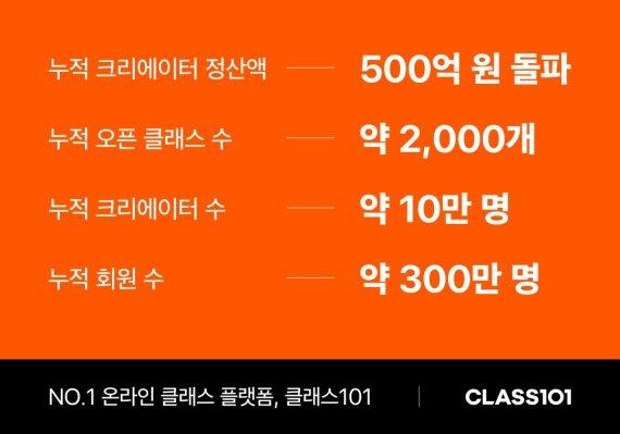 클래스101, 300억 추가 투자 유치..시리즈B