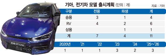 기아, 2024년 첫 전기차 전용라인 구축… SUV·세단 양산