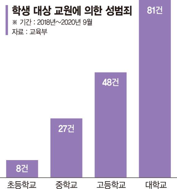 """'스승들 검은 손'에 소름… """"대학 권력형 성범죄 뿌리뽑자"""""""