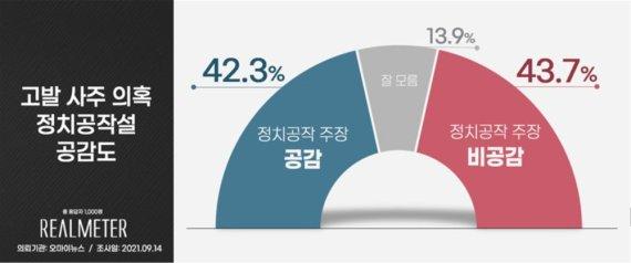 고발 사주 의혹 '정치 공작설', 공감 42.3% vs 비공감 43.7% '팽팽'