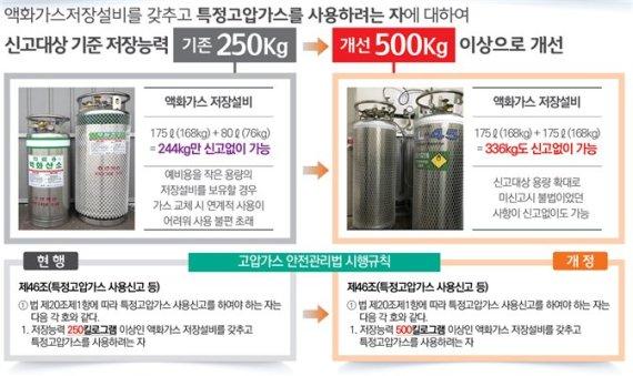 부산시, 지방규제혁신 우수사례 경진대회서 최우수상