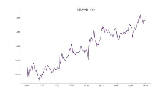 [코인브리핑] 비트코인 4% 반등…5660만원