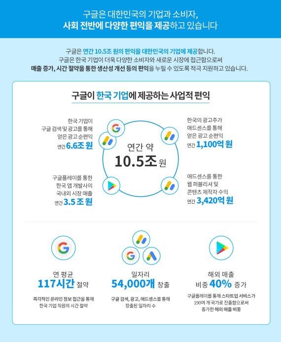 """""""구글, 韓 기업에 연간 10.5조 편익 제공한다"""""""
