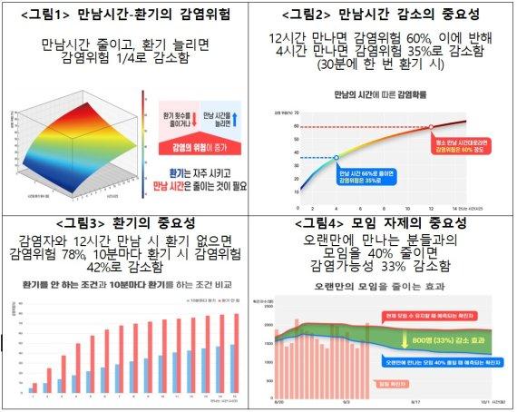 추석 만남 12시간→4시간으로 줄이면 감염위험 60%→35%