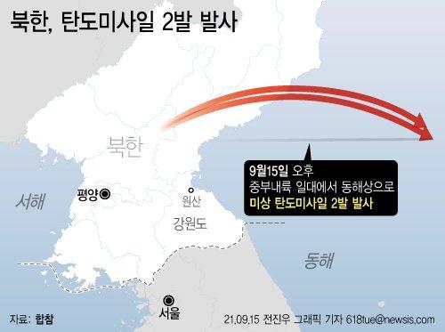 """합참 """"北, 동해상으로 단거리 탄도미사일 2발 발사""""(종합)"""