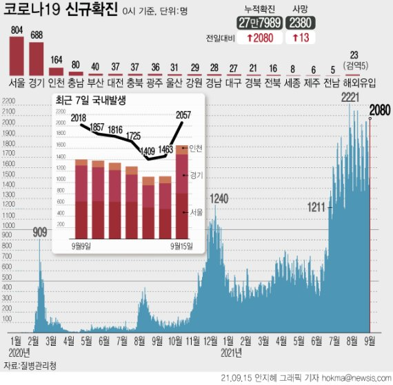 2주간 감염원 불명 36.8% '역대 최고'...서울 10만명당 발생률 6.7명