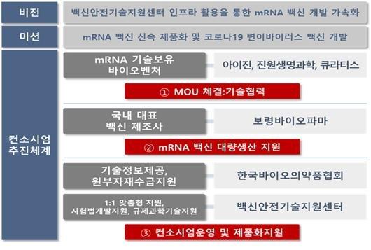 """""""내년 mRNA 코로나 백신 개발…4사 뭉쳐 특허 해결"""""""