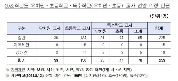 충남교육청, 유·초등·특수학교 신규교사 259명 선발