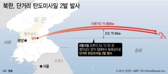 """합참 """"北 단거리 탄도미사일 2발 발사"""" 3월 시험보다 200㎞ 늘어"""