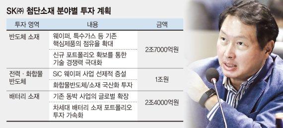 """SK㈜ 반도체·배터리에 5.1조 투자 """"세계 1위 소재기업 도약"""""""