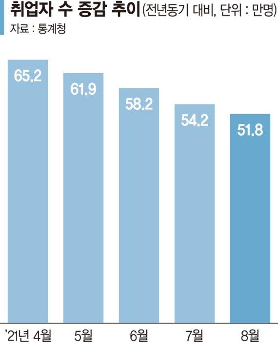 취업자 증가폭 넉달째 꺾여… 올 '4%대 성장' 변수 될까