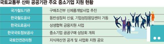 """국토부 공공기관들 """"中企와 상생"""" 기술개발 돕고 판로 확대"""