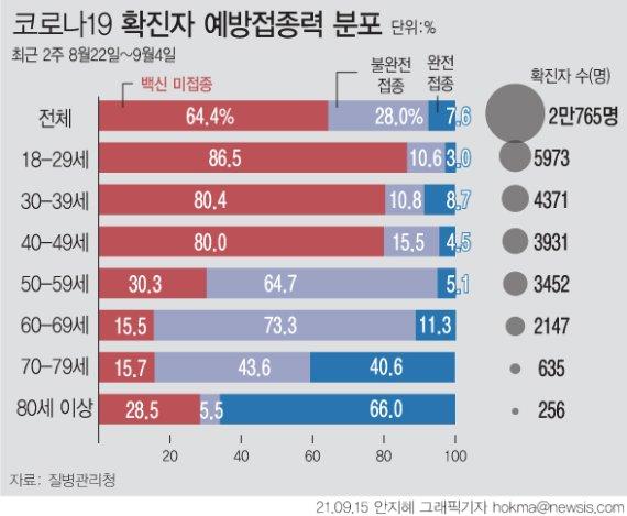 대전, 학원·콜센터 관련 등 26명 추가확진…학원 62명째